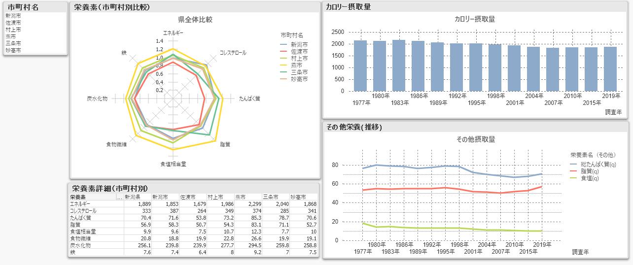 新潟県栄養調査