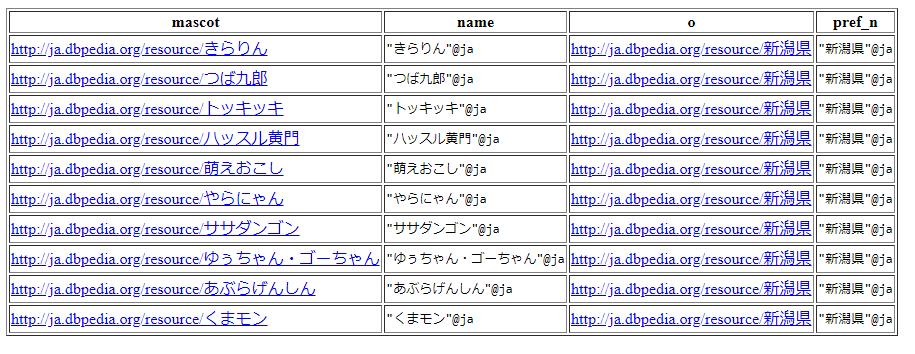新潟県のゆるキャラ